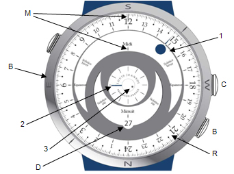 Montre : shéma explicatif